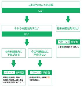 任意後見制度の詳細任意後見契約(リーガルサポート熊本)