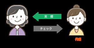 任意代理契約(リーガルサポート熊本)